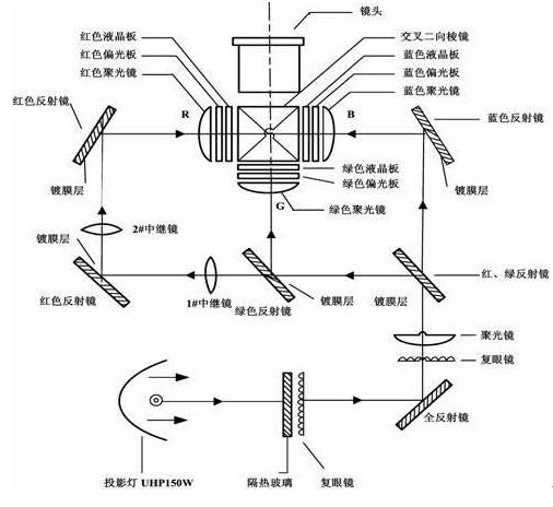 投影机光路系统